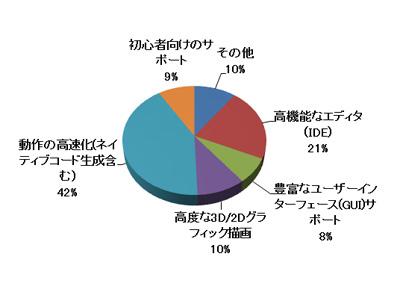 HSPプログラムコンテスト2009 アンケート結果 その2